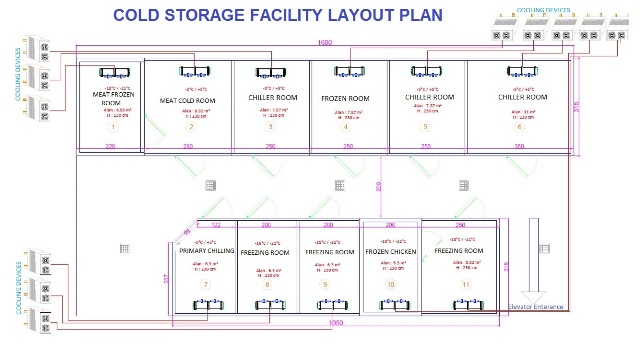 How To Design A Cold Storage Warehouse